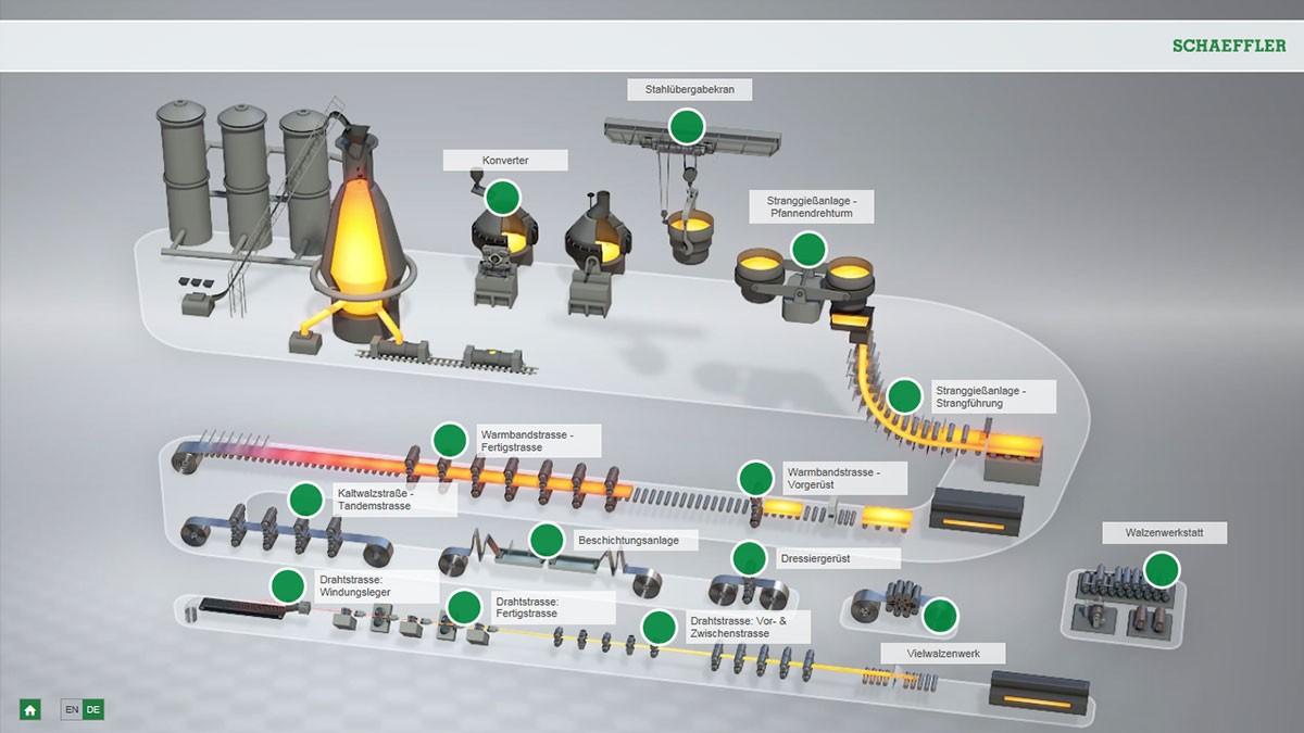钢铁生产中的交互式动画