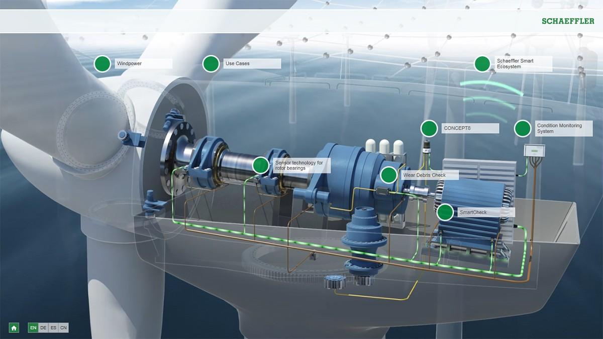 交互式动画:风电预测性维护